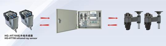定型机红外线探边装置