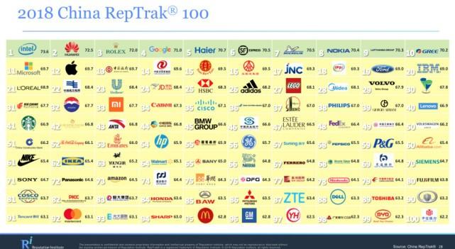 全球企业在华声望排行榜1.jpg