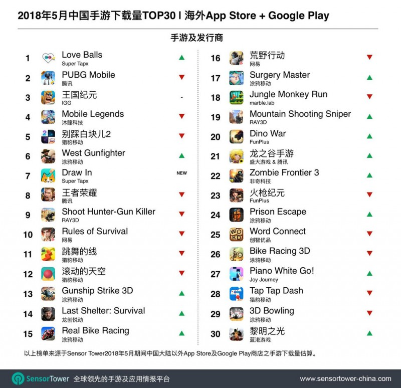 中国手游下载量TOP30.jpg