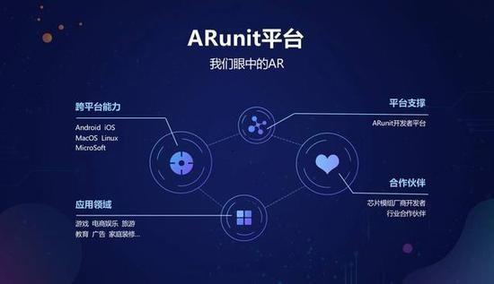 OPPO公布ARunit开发平台特性