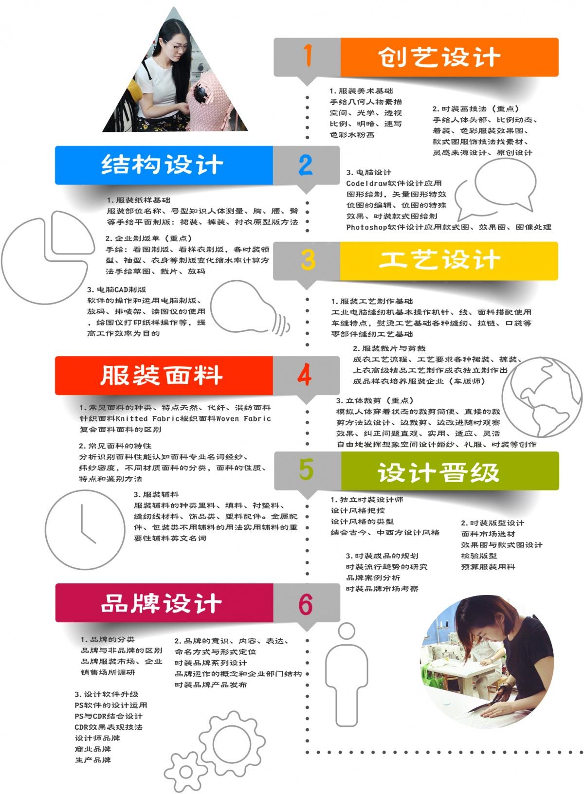 深圳专业服装设计师培训