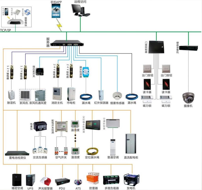 网络资源等集中监控系统的管理服务平台,是专为现代计算机,网络通信机