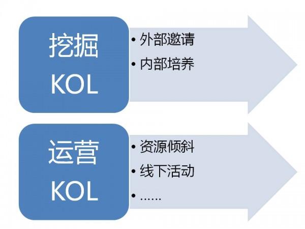 运营中与KOL接触的正确姿势