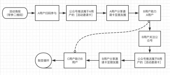 以众筹裂变为例:如何打造一场刷屏级的微信裂变活动?