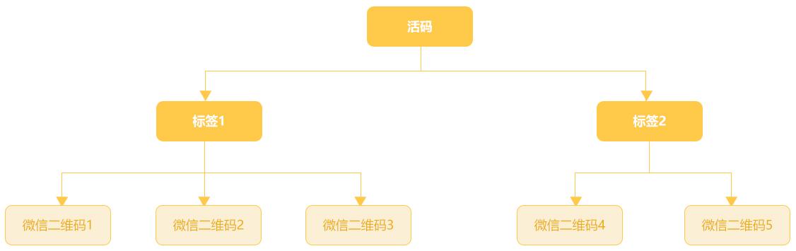 个人号活码:一个二维码代替多个微信号二维码,实现高效加好友、精细化运营等目的