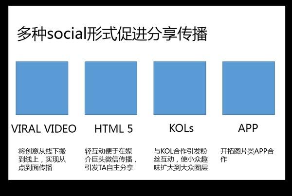 多种social形式促进分享传播