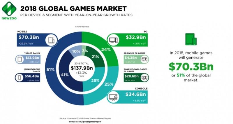 2018年全球游戏市场报告2_副本.jpg