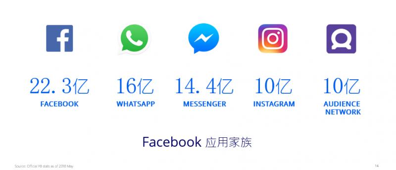 Facebook游戏出海营销