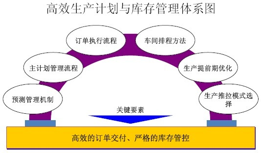 供应链计划模式.jpg