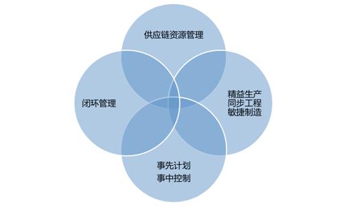 供应链计划模式体系.png