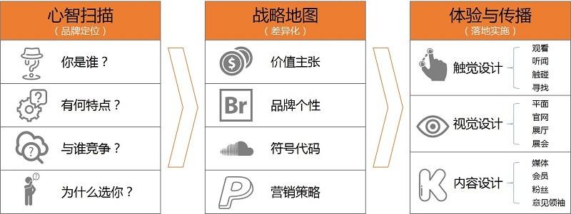 品牌推广与传播咨询4.jpg