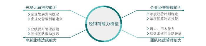 经销商从个体化到公司化运作升级1.png