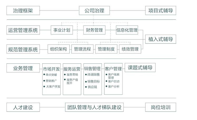 经销商从个体化到公司化运作升级2.png