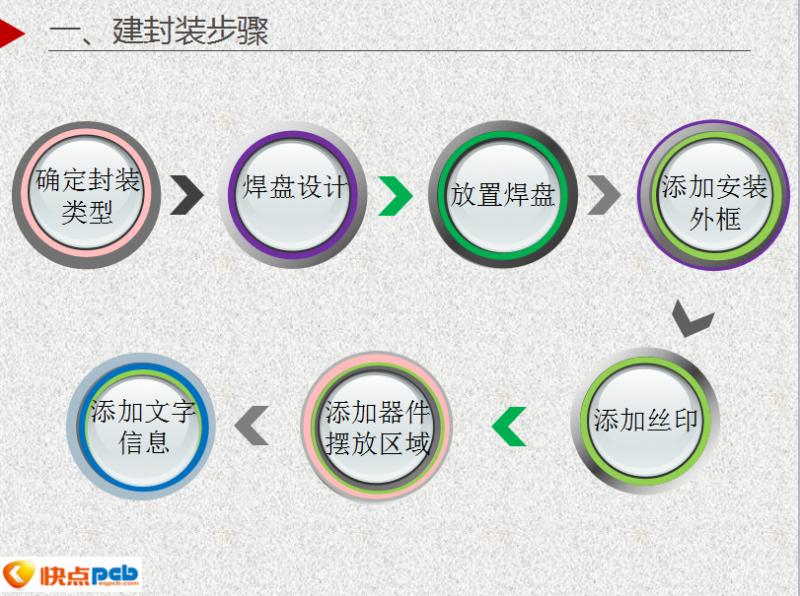 PCB设计:制作封装的详细步骤(蓝牙音箱实战案例)