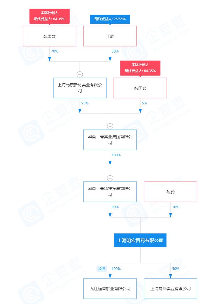 上海明宏贸易有限公司-股权穿透图谱-2020-08-20.png