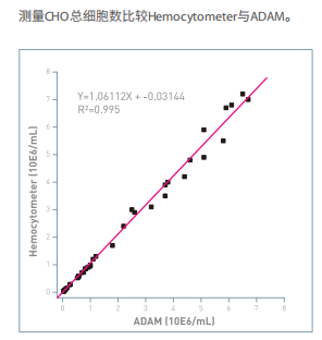 ADAM自动细胞计数仪,新技术、新标准、您值得拥有的设计!