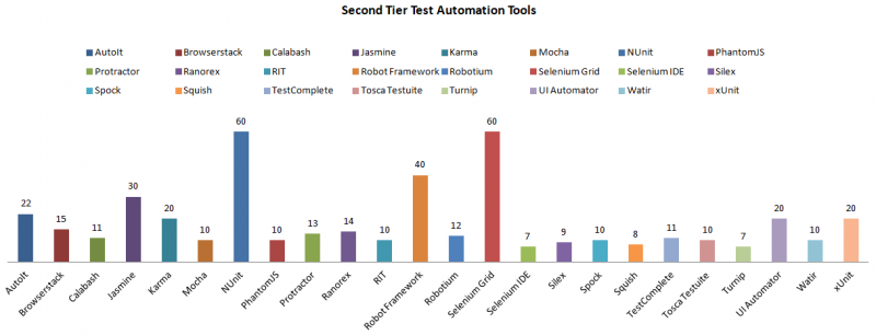 2nd-Tier-Test-Automation-Tools-Frameworks-Libraries-3.png
