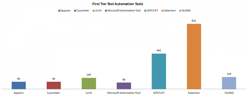 1st-tier-test-automation-tools-3.png