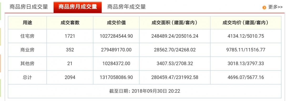 9月兴义市商品房成交总数2094套 均价4696元/㎡