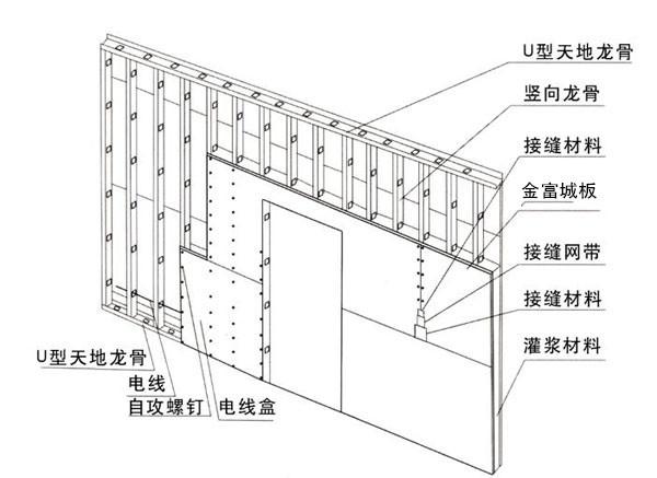 纤维水泥板整体灌浆墙体_副本.jpg