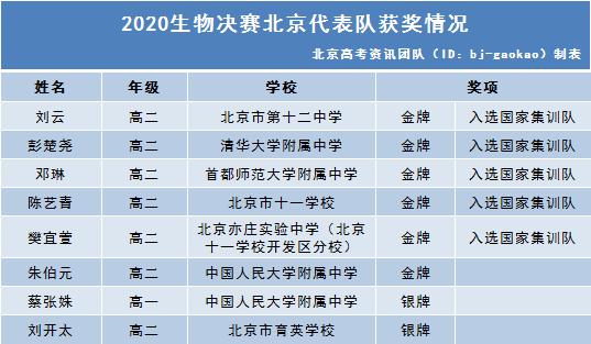 2020生物决赛北京代表队获奖情况