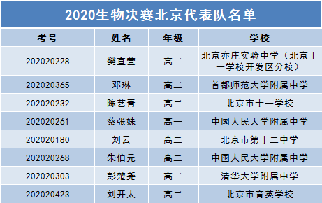 2020生物决赛北京代表队名单