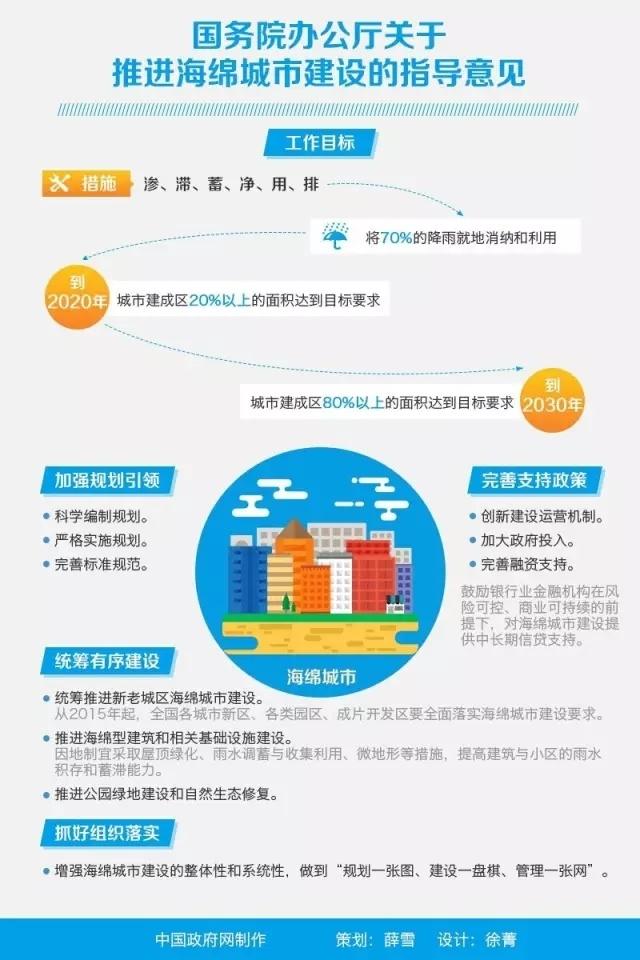 国务院关于推进海绵城市建设指导意见