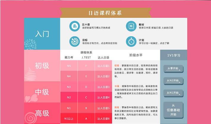 广州日语培训课程简介