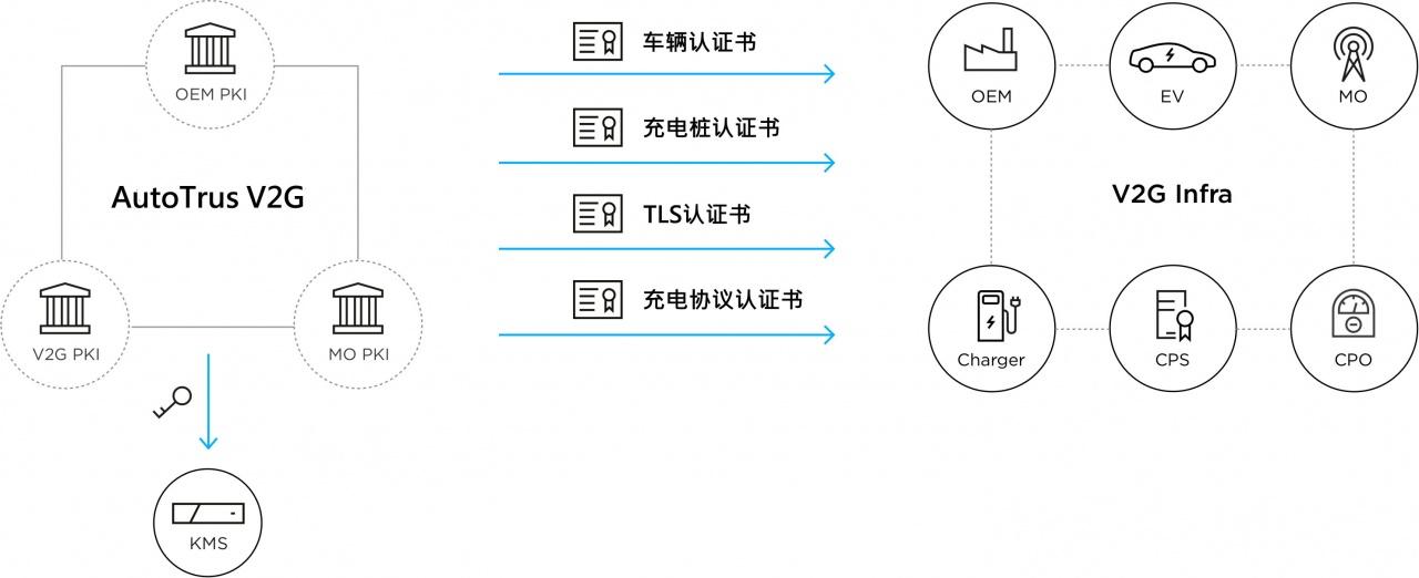 AutoTrust V2G.jpg