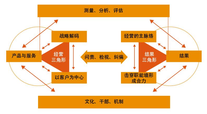 网站-综合运营提升-配图.png