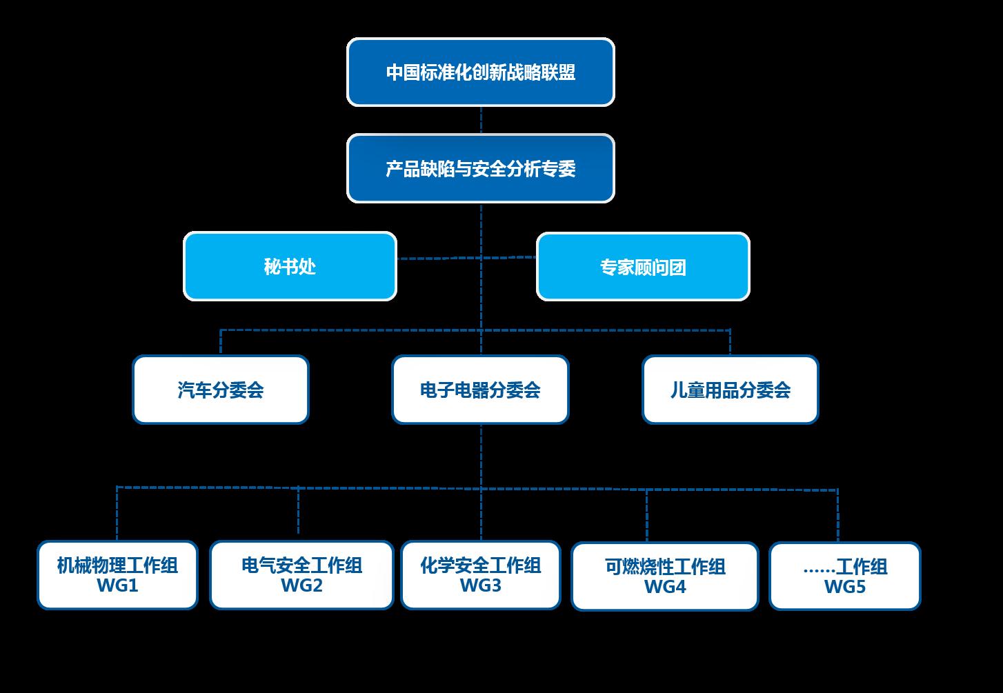 中国标准化创新战略联盟产品缺陷与安全分析专委会.png