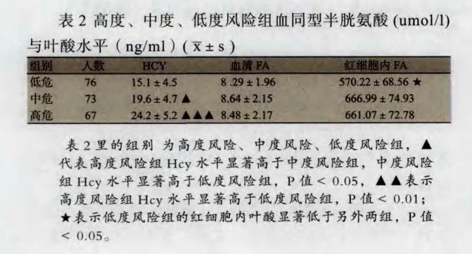 Hcy,MTHFR,MTRR,叶酸,基因