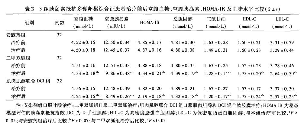 PCOS,手性肌醇,DCI,胰岛素,优利运PCOS