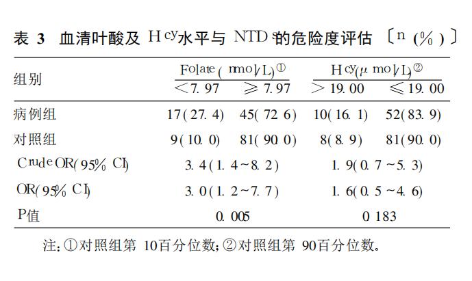 NTDs,Hcy,叶酸