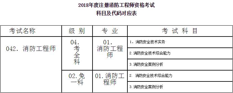消防工程师资格考试科目及代码对应表图(1).png
