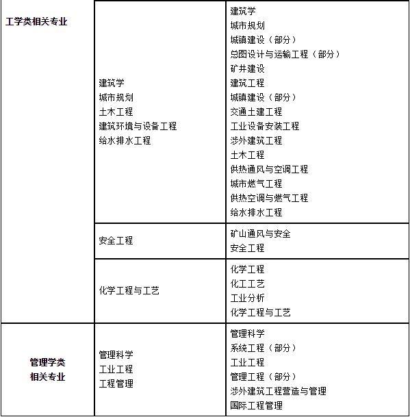 消防工程师专业新旧对应表图(2).jpg