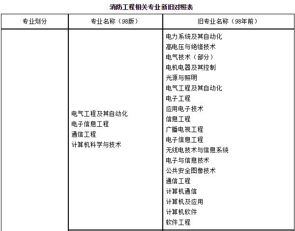 消防工程师专业新旧对应表图(1).png