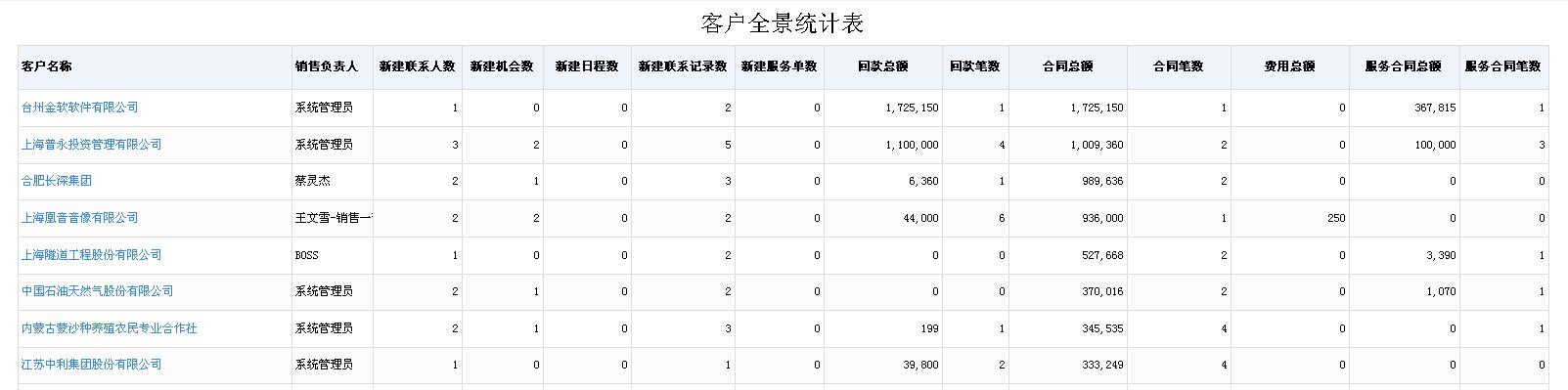 智云通CRM客户全景报表.jpg