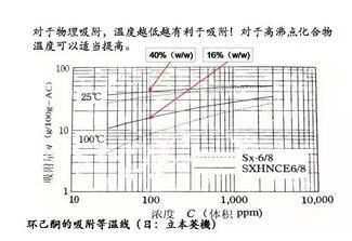 活性炭吸附法治理VOCs的适用范围及废气预处理要求1