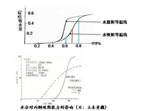 活性炭吸附法治理VOCs的适用范围及废气预处理要求3
