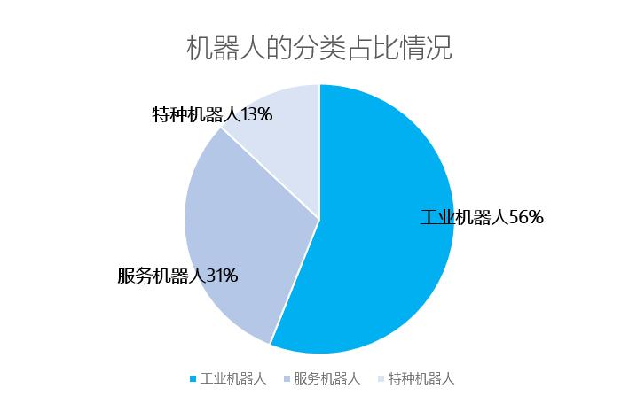 微信公众号占比图.png