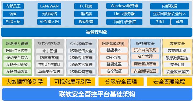 联软安全管控平台基础架构.png