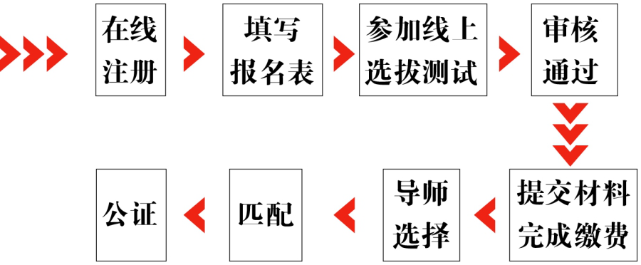 广州中医培训学院