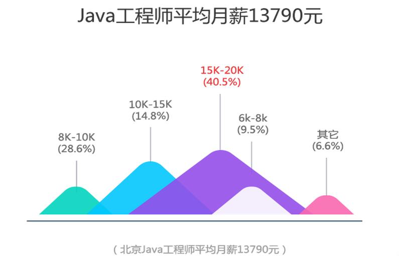北京Java程序员薪资多少?