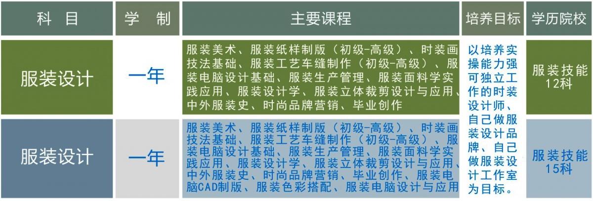 深圳服装设计专业培训班