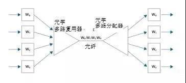 波分复用传输.jpg