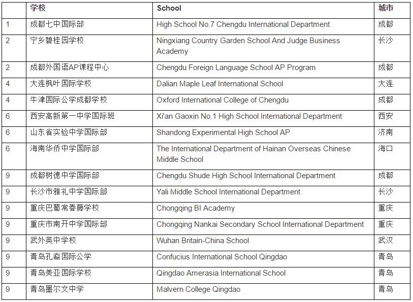 其他地区10强学校