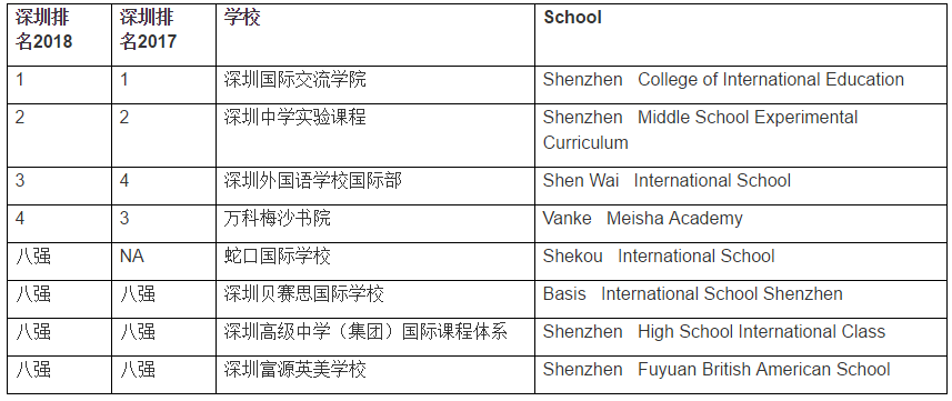 深圳国际学校