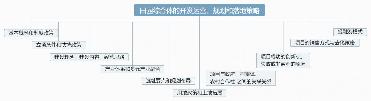 田园综合体的开发运营、规划和落地策略 (1).png