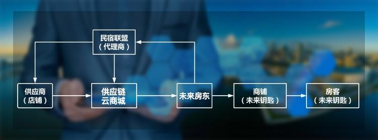 民宿商城流程图.jpg
